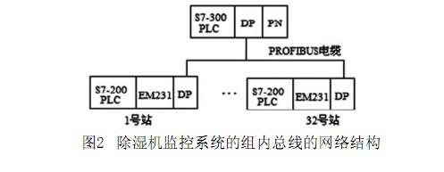 地下商场除湿机监控系统的硬件系统设计与组态 - 杭州