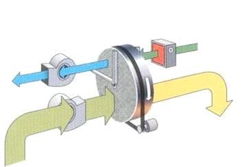 标准型转轮除湿机原理图
