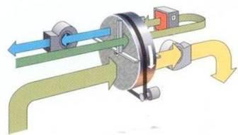 节能型转轮除湿机原理图